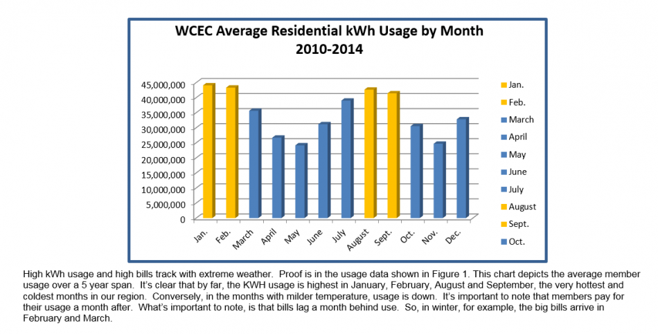 A bar graph illustrating the WCEC average residential kWh usage by month from 2010-2014